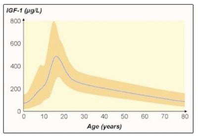 growth hormone decline chart