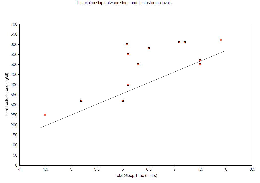 The relationship between sleep and Testosterone levels