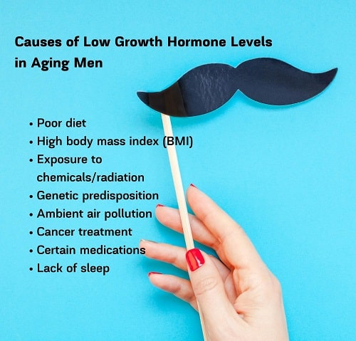 Causes of Low Growth Hormone Levels in Aging Men