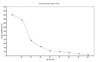 Growth Hormone Decline In Men Chart
