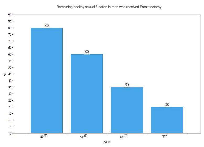 Chart. Remaining healthy sexual function in men who received Prostatectomy