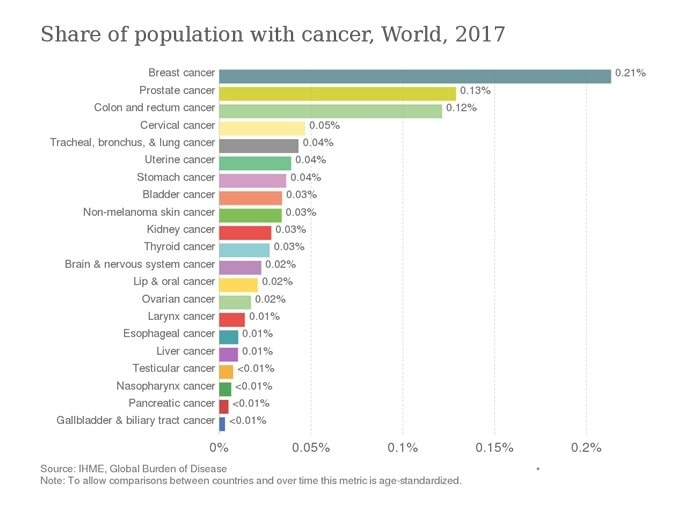 Share of population with canser, world, 2017