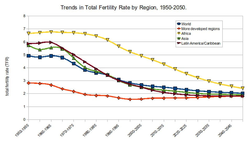 Trends In Fertility Rate by Region till 2050