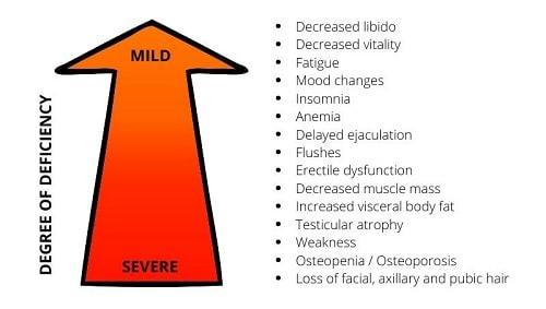 Consequences of Testosterone deficiencies