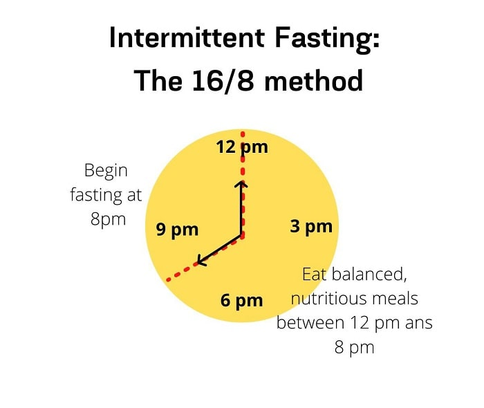 Intermittent Fasting_ 16_8 method
