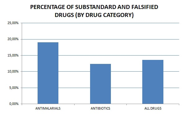 PERCENTAGE OF SUBSTANDARD AND FALSIFED DRUGS (BY DRUG CATEGORY)