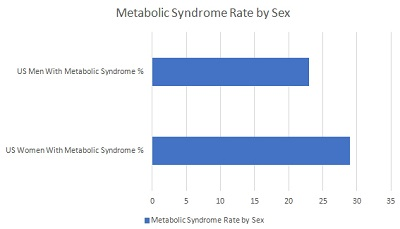 Metabolic Syndrome Rate by Sex