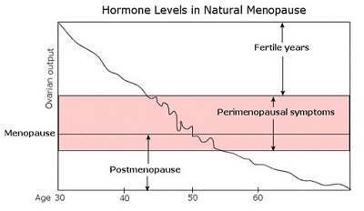 hormone levels in natural Menopause