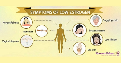low estrogen symptoms