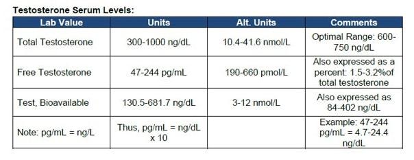 Testosterone serum levels chart