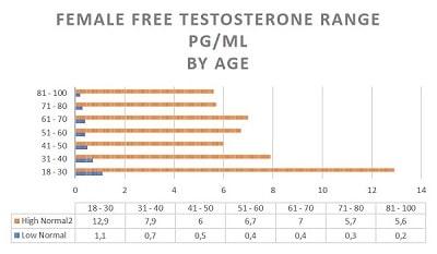 female testosterone