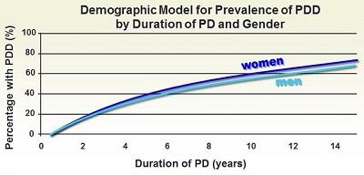 parkinson's dementia chart